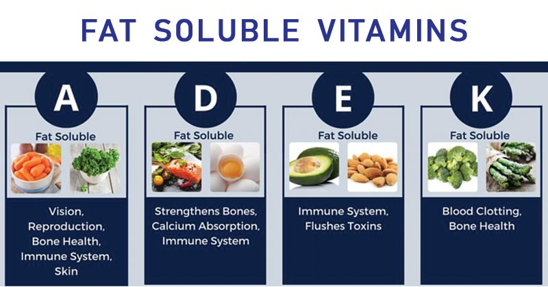Fat soluble vitamins- Vitamin A, D, E and K