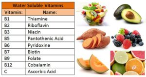 Water Soluble Vitamins- B-Complex and C