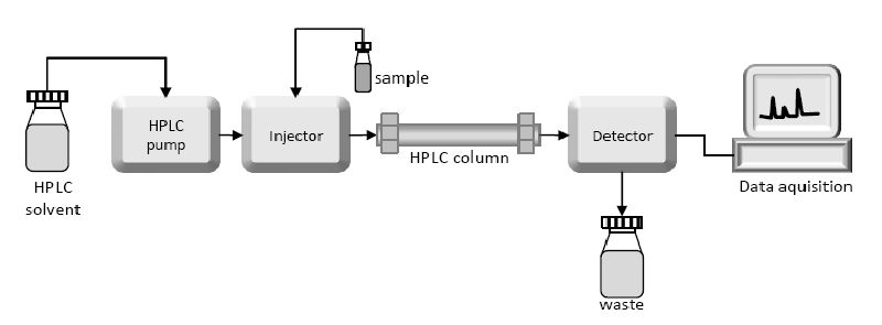 Instrumentation of HPLC