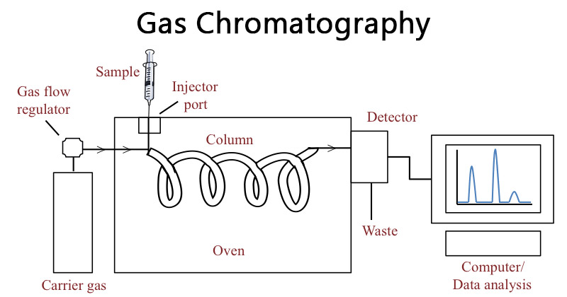 Principle of Gas Chromatography