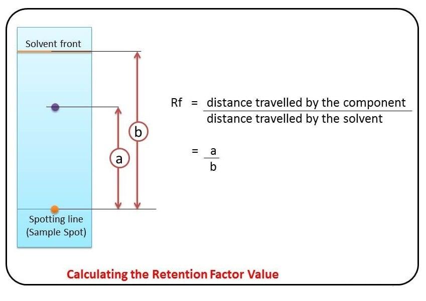 Rf values