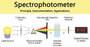 Spectrophotometer- Principle, Instrumentation, Applications