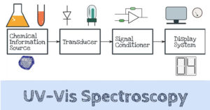 UV Spectroscopy