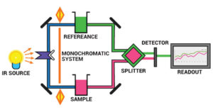 Infrared (IR) Spectroscopy
