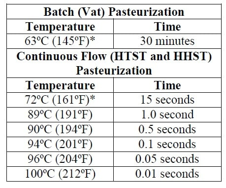 Different Types of Thermal Processing Methods
