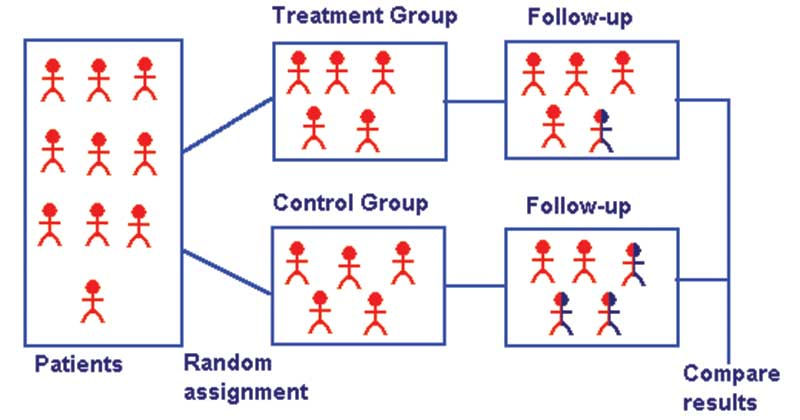 Randomized Controlled Trial (RCTs)