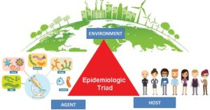 Epidemiologic Triad- Agent, Host, Environment
