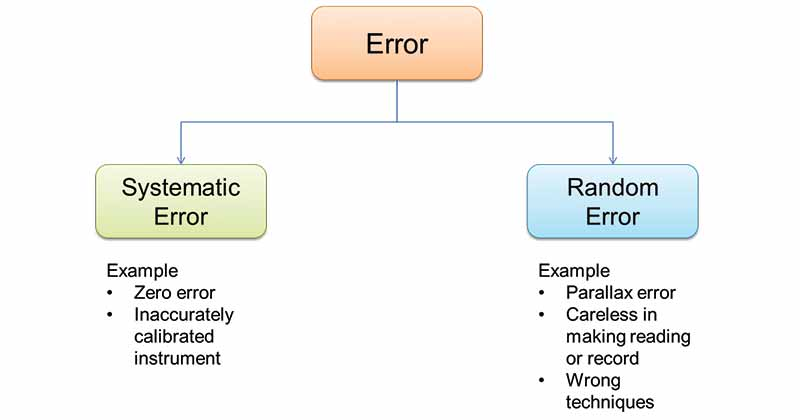 Error- Types, Sources and Control