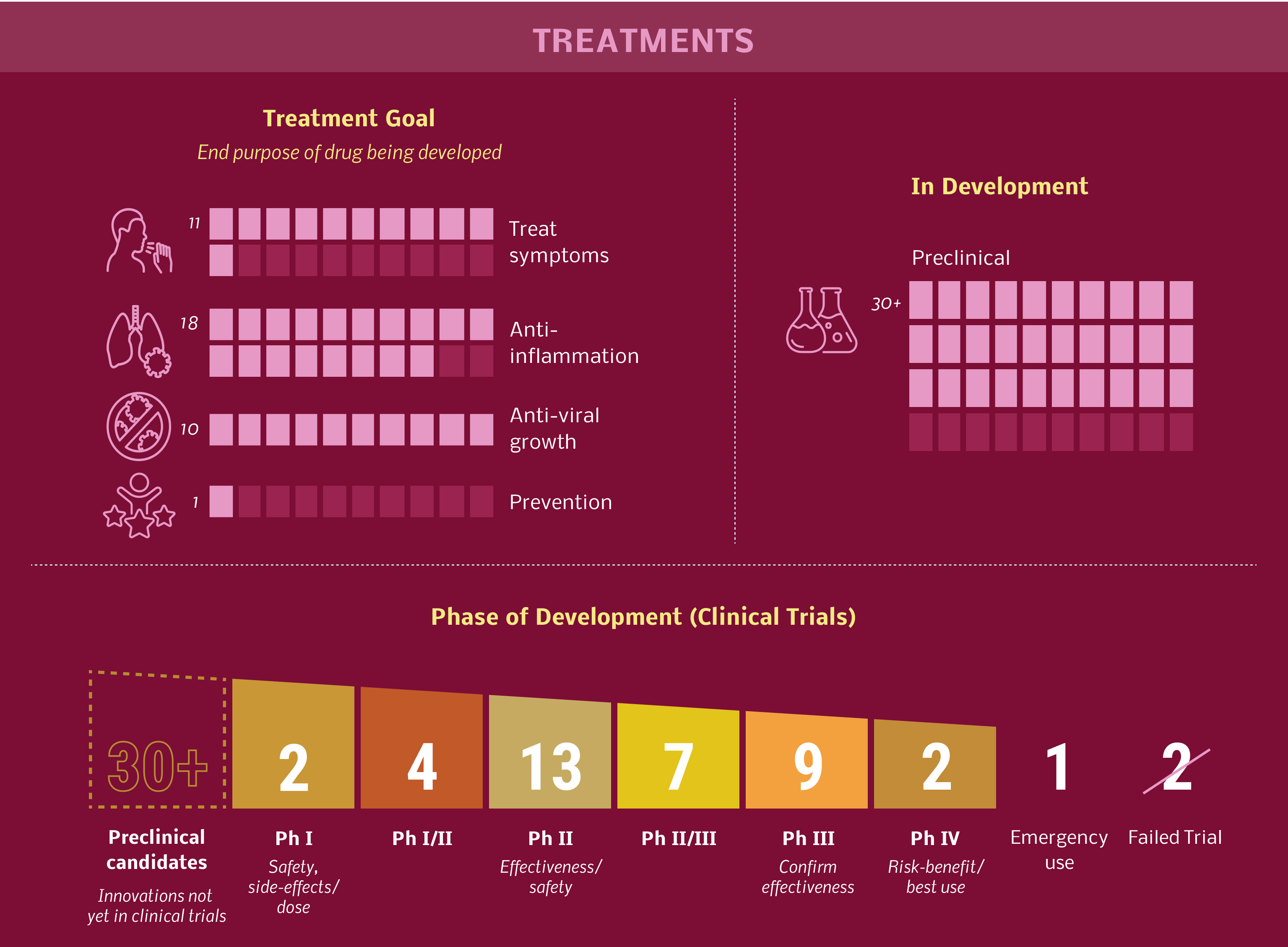 COVID-19 Treatment Updates