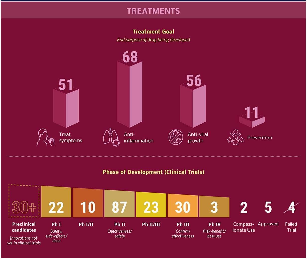 COVID-19 Treatments Updates 2021- Summary