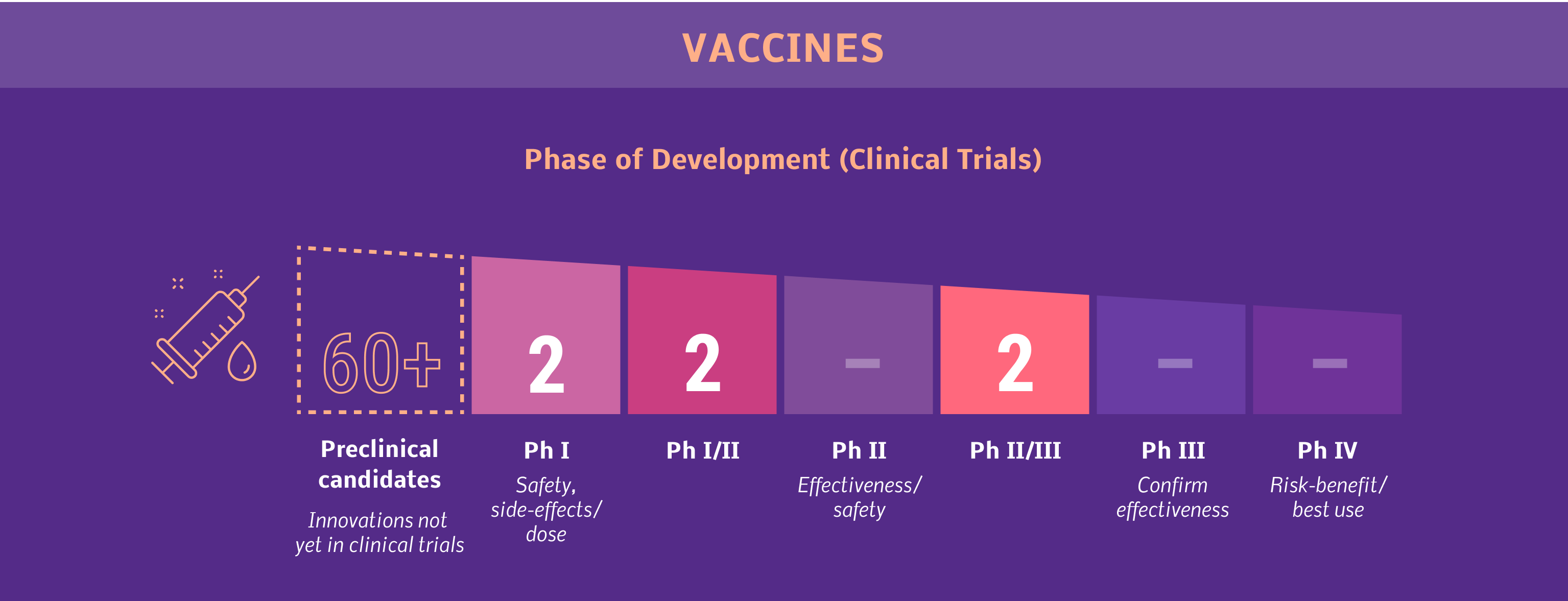 COVID-19 Vaccines Phases of Development