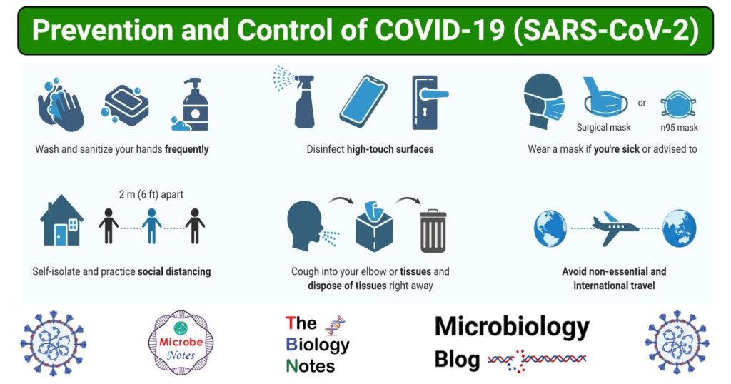 Prevention and Control of COVID-19 (SARS-CoV-2)