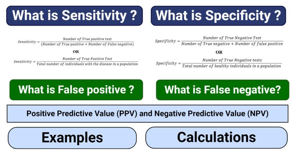 What is Sensitivity, Specificity, False positive, False negative
