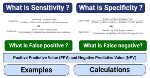 What is Sensitivity, Specificity, False positive, False negative