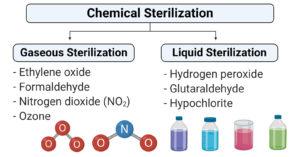 Chemical methods of sterilization