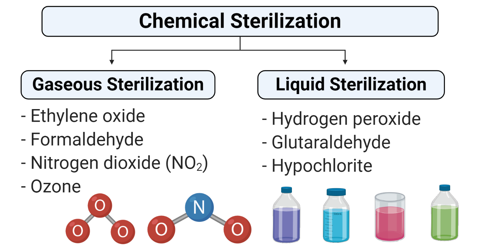 Chemical methods of sterilization