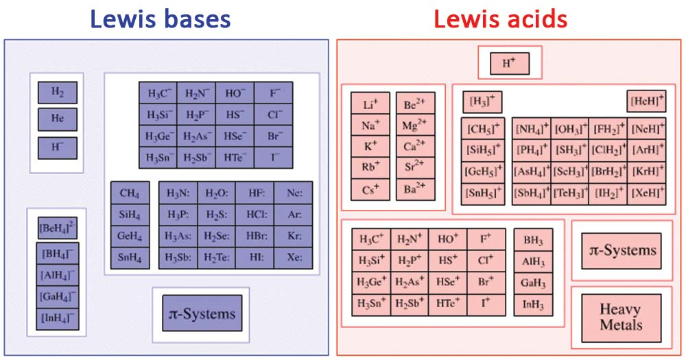 Examples of Lewis acids and bases