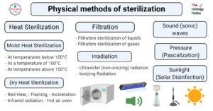 Physical methods of sterilization- Heat, Filtration, Radiation