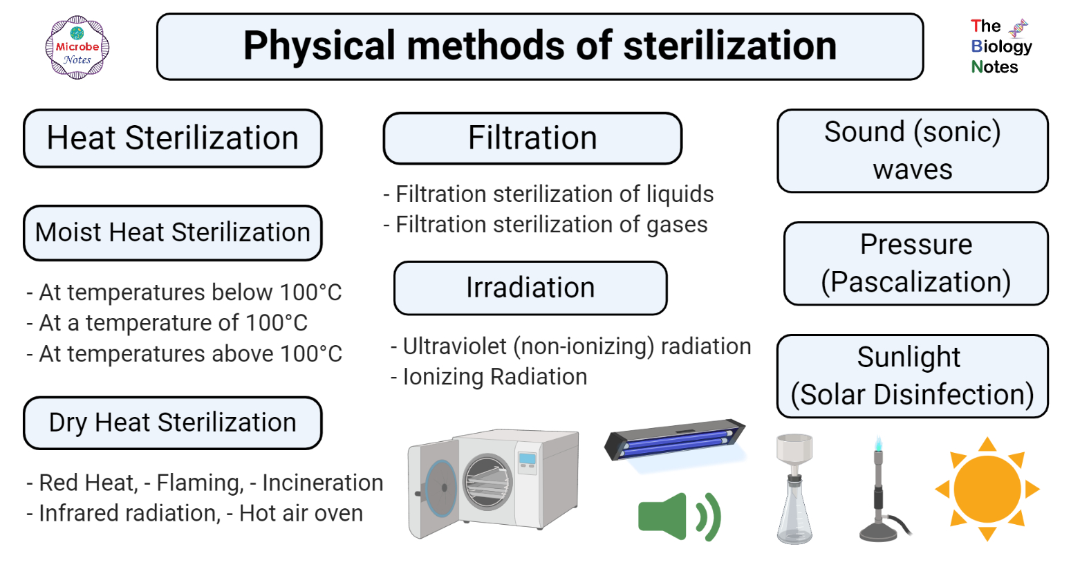 Physical methods of sterilization- Heat, Filtration, Radiation
