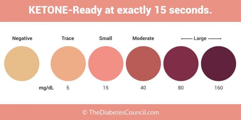 Result and Interpretation ofketone in urine test