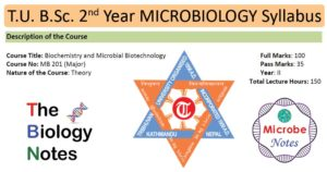 T.U. B.Sc. 2nd Year Microbiology (Biochem, Biotech) Syllabus