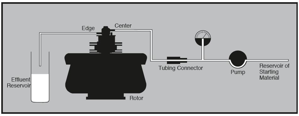 Continuous flow centrifuge Principle