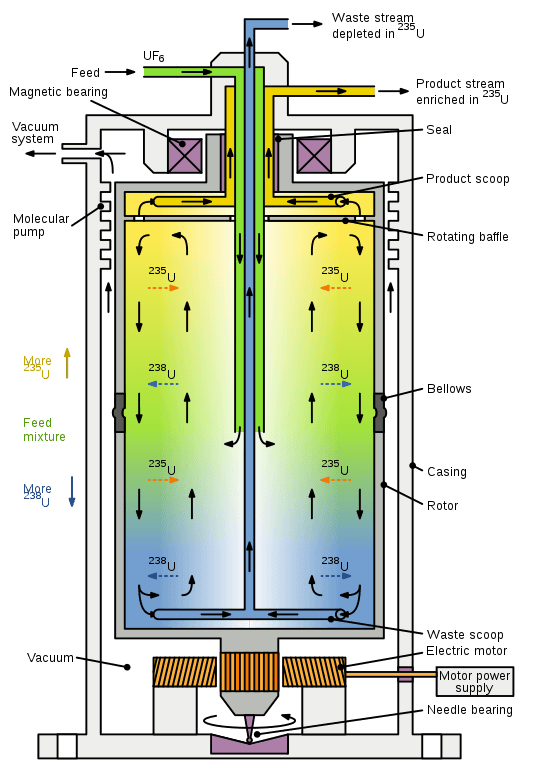 Gas centrifuge
