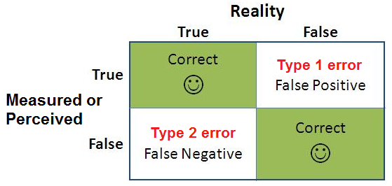 Type 1 and Type 2 error