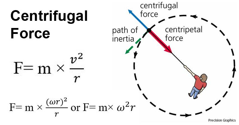 Centrifugal force- definition, formula, Principle, Examples (vs Centripetal  force)