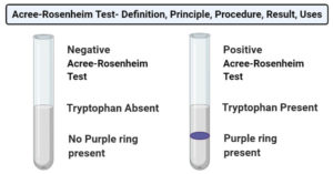 Acree-Rosenheim test