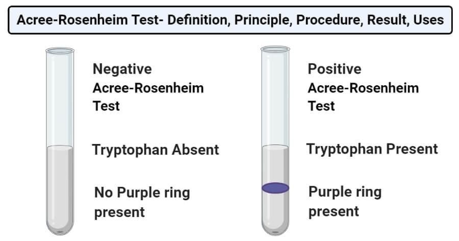 Acree-Rosenheim test