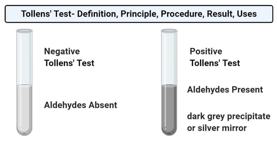 Tollens' test