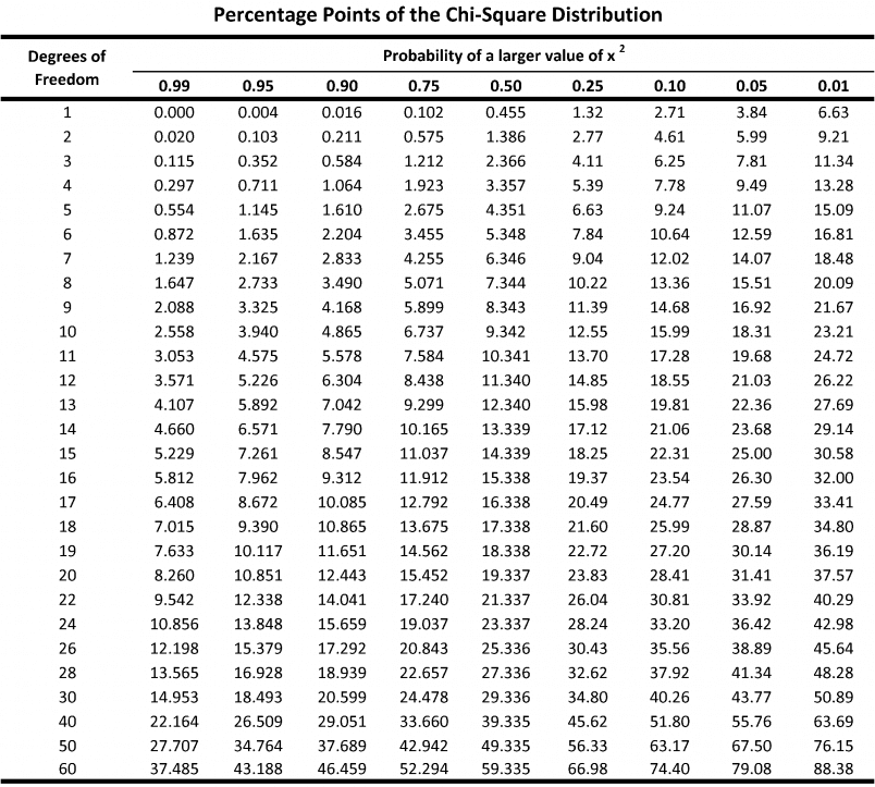 p-value table from chi-square values.