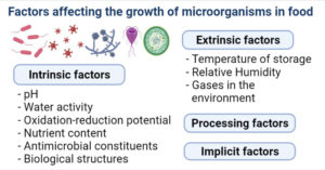 Factors affecting the growth of microorganisms in food