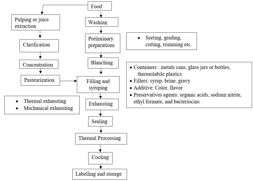 Flowchart showing the canning process